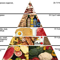 Cоветы по правильному питанию: пирамида здорового питания